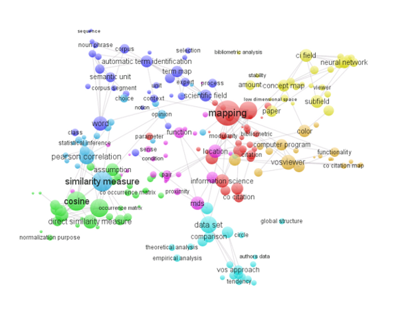 Term map of a PhD thesis on bibliometric mapping of science